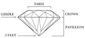 Antique Cushion Cut Diamond Ring Diagram | Mark Broumand