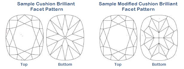 Cushion Cut Diamond Facet Patterns | Mark Broumand